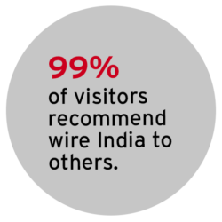 Graphic: 97% of visitors recommend wire India to others